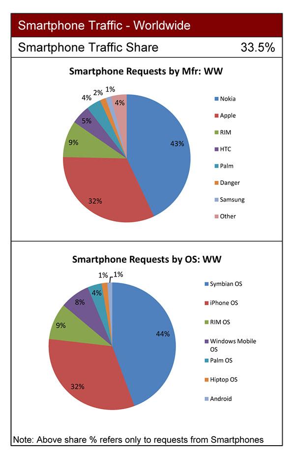 smartphone-traffic-worldwide-admob